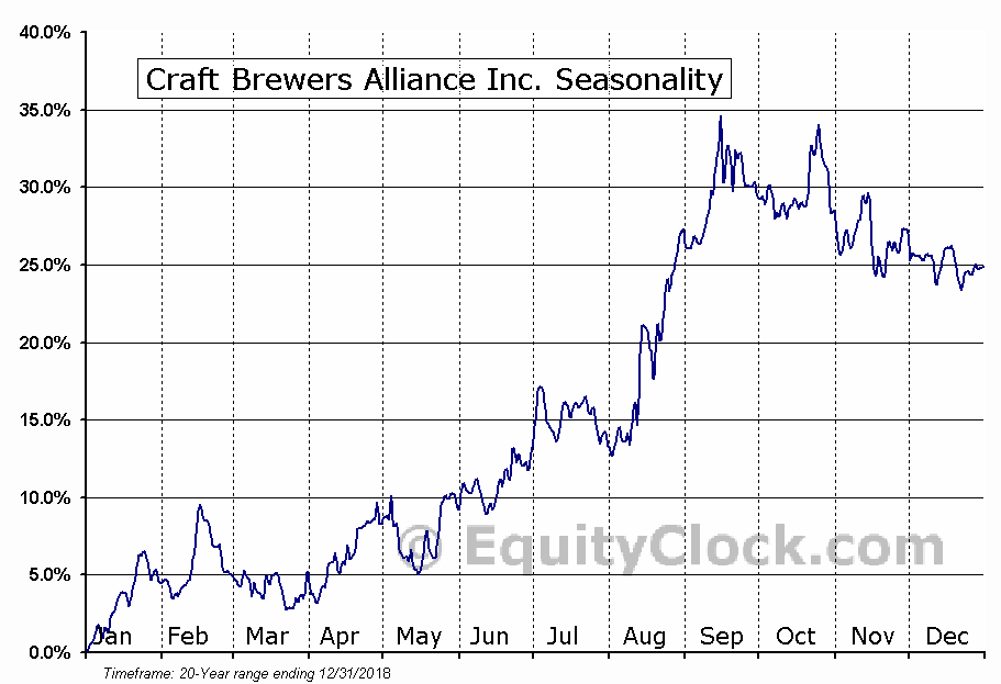 Craft Brewers Alliance Inc. (NASD:BREW) Seasonal Chart