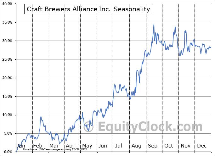 Craft Brewers Alliance Inc. (NASD:BREW) Seasonal Chart