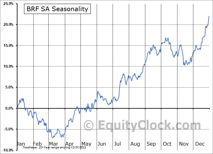 BRF SA (NYSE:BRFS) Seasonal Chart