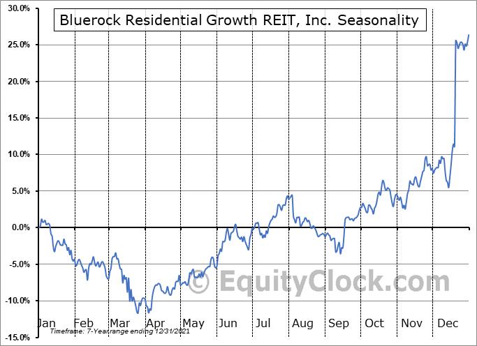 Bluerock Residential Growth REIT, Inc. (AMEX:BRG) Seasonal Chart