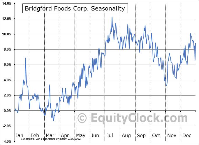 Bridgford Foods Corp. (NASD:BRID) Seasonal Chart