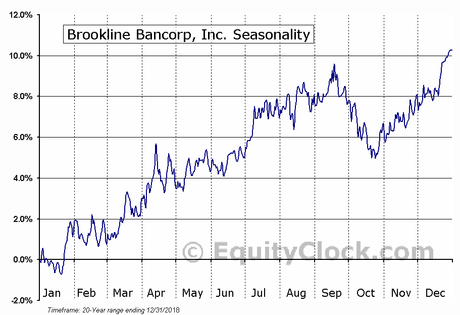 Brookline Bancorp, Inc. (NASD:BRKL) Seasonal Chart