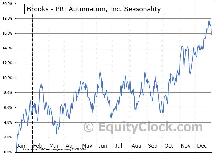 Brooks - PRI Automation, Inc. (NASD:BRKS) Seasonal Chart