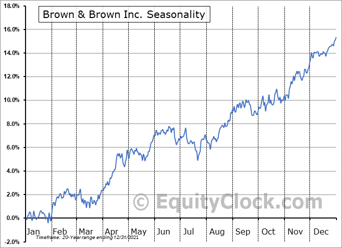 Brown & Brown Inc. (NYSE:BRO) Seasonal Chart