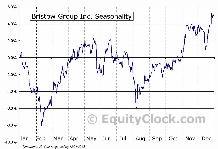 Bristow Group Inc. (NYSE:BRS) Seasonal Chart