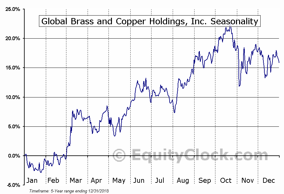 Global Brass and Copper Holdings, Inc. (NYSE:BRSS) Seasonal Chart