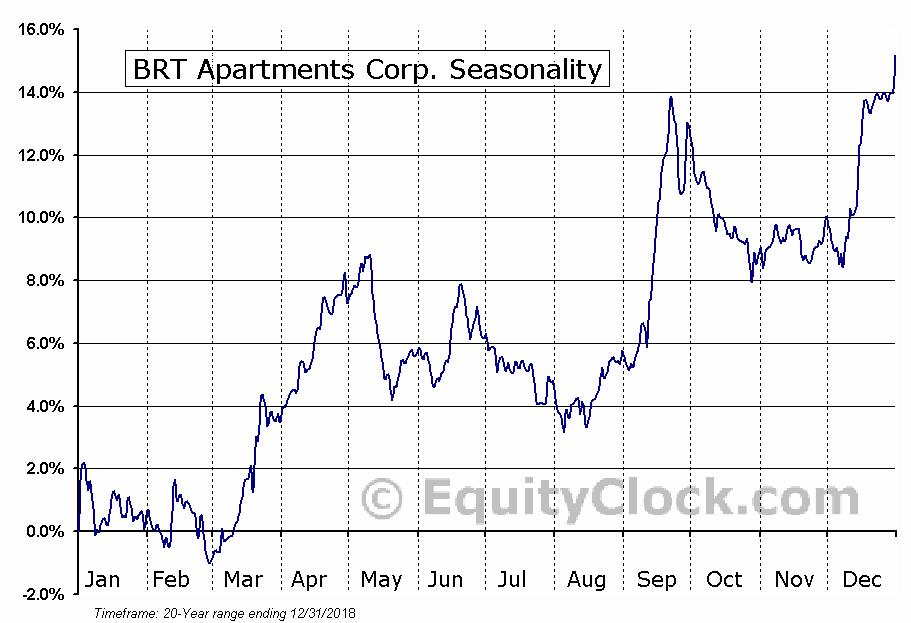BRT Apartments Corp. (NYSE:BRT) Seasonal Chart