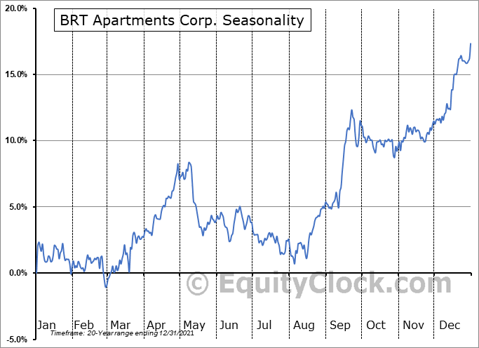 BRT Apartments Corp. (NYSE:BRT) Seasonal Chart