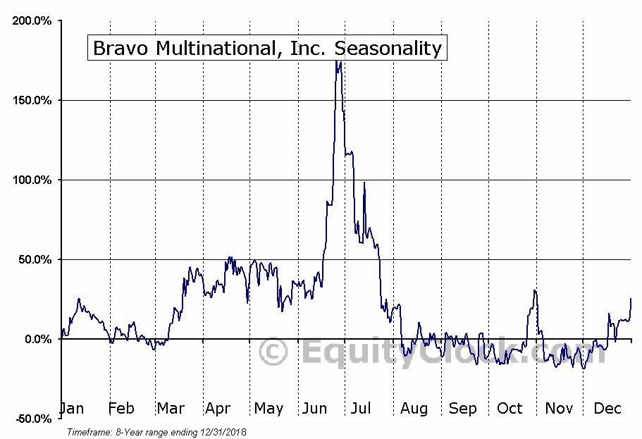 Bravo Multinational, Inc. (OTCMKT:BRVO) Seasonal Chart