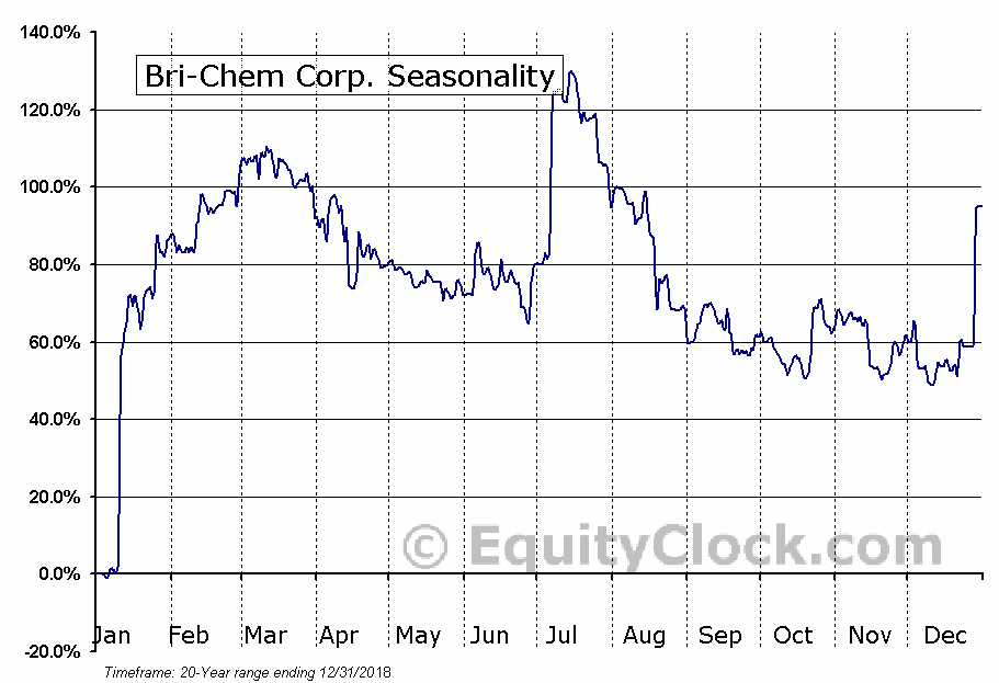 Bri-Chem Corp. (TSE:BRY) Seasonal Chart