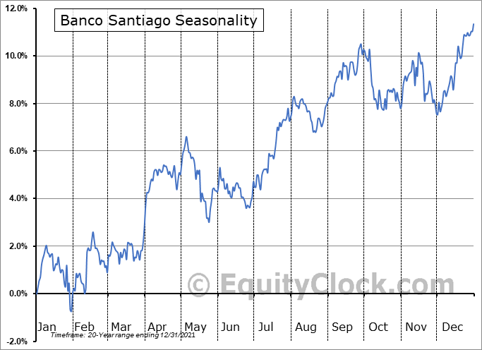 Banco Santiago (NYSE:BSAC) Seasonal Chart
