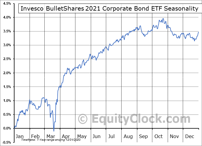 Invesco BulletShares 2021 Corporate Bond ETF (AMEX:BSCL) Seasonal Chart