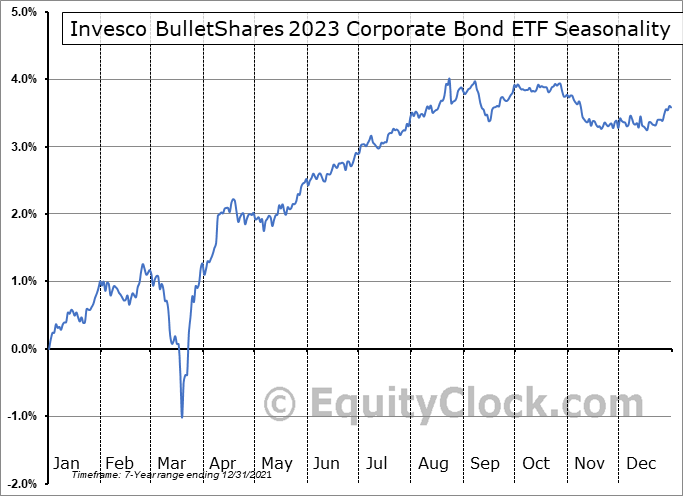 Invesco BulletShares 2023 Corporate Bond ETF (AMEX:BSCN) Seasonal Chart