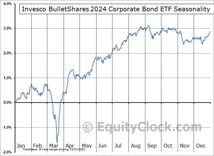 Invesco BulletShares 2024 Corporate Bond ETF (NASD:BSCO) Seasonal Chart
