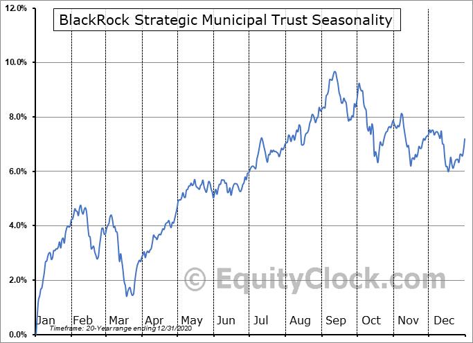 BlackRock Strategic Municipal Trust (NYSE:BSD) Seasonal Chart