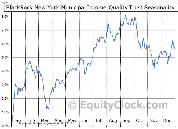 BlackRock New York Municipal Income Quality Trust (NYSE:BSE) Seasonal Chart
