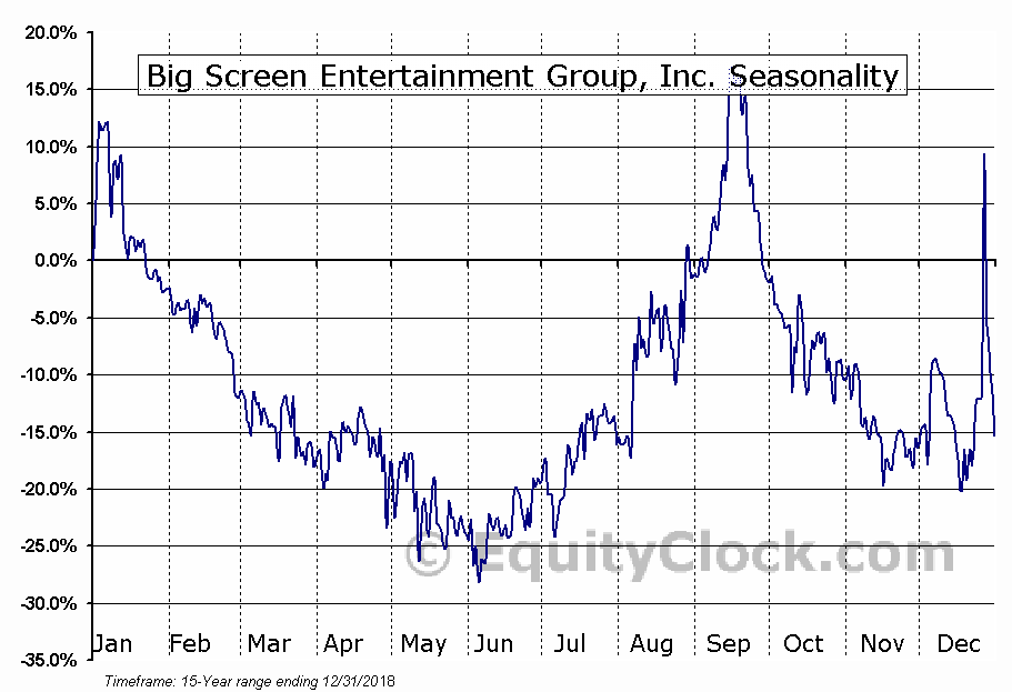 Big Screen Entertainment Group (OTCMKT:BSEG) Seasonal Chart