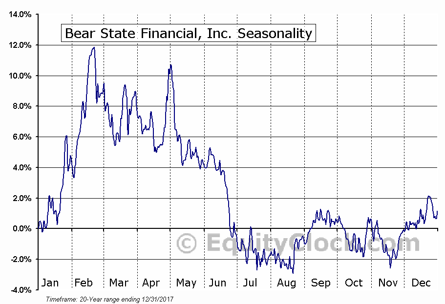 Bear State Financial, Inc. (NASD:BSF) Seasonal Chart