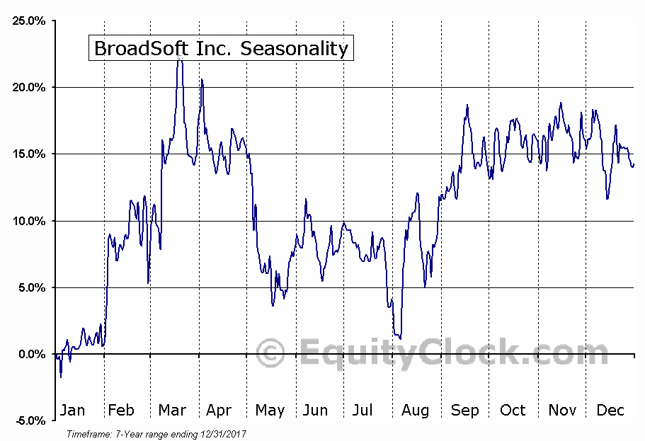 BroadSoft Inc. (NASD:BSFT) Seasonal Chart