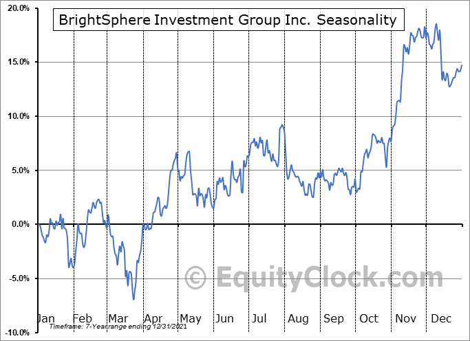 BrightSphere Investment Group Inc. (NYSE:BSIG) Seasonal Chart