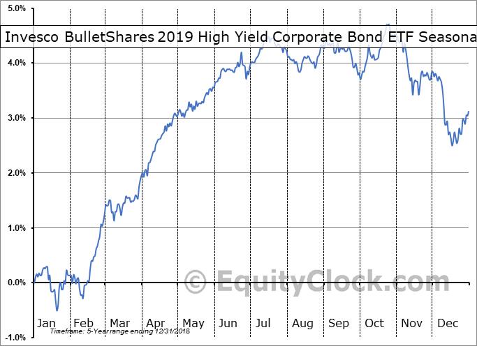 Invesco BulletShares 2019 High Yield Corporate Bond ETF (AMEX:BSJJ) Seasonal Chart