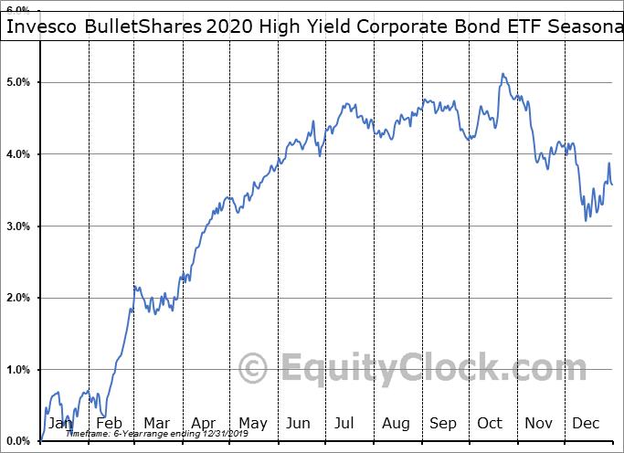 Invesco BulletShares 2020 High Yield Corporate Bond ETF (AMEX:BSJK) Seasonal Chart