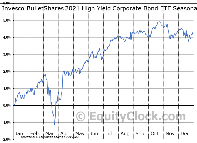 Invesco BulletShares 2021 High Yield Corporate Bond ETF (AMEX:BSJL) Seasonal Chart