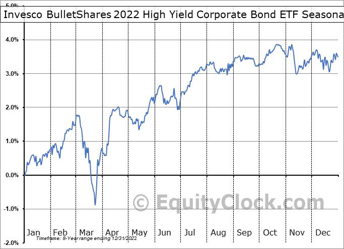 Invesco BulletShares 2022 High Yield Corporate Bond ETF (AMEX:BSJM) Seasonal Chart