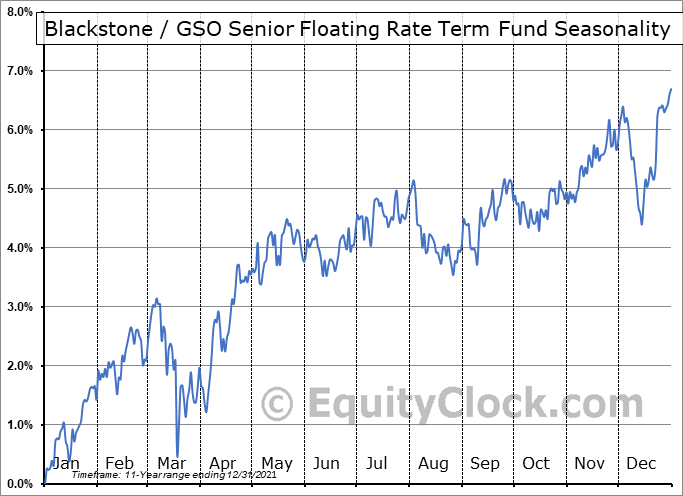 Blackstone - GSO Senior Floating Rate Term Fund (NYSE:BSL) Seasonal Chart