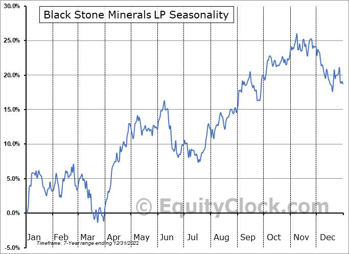 Black Stone Minerals LP (NYSE:BSM) Seasonal Chart