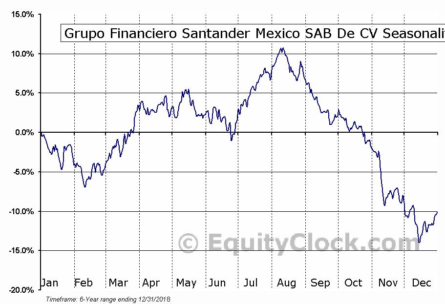 Grupo Financiero Santander Mexico SAB De CV (NYSE:BSMX) Seasonal Chart