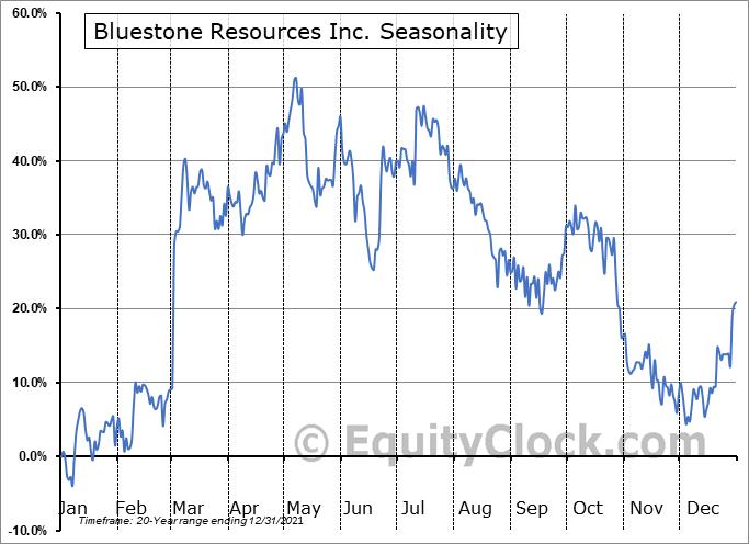 Bluestone Resources Inc. (TSXV:BSR.V) Seasonal Chart
