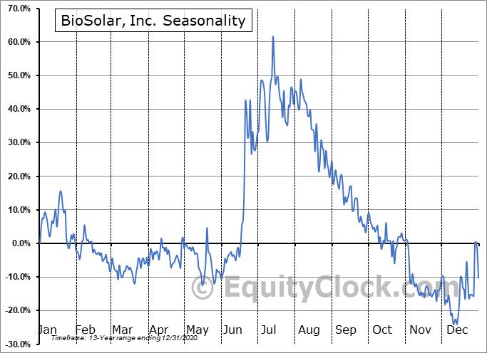 BioSolar, Inc. (OTCMKT:BSRC) Seasonal Chart