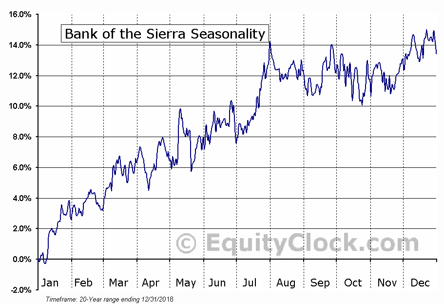 Bank of the Sierra (NASD:BSRR) Seasonal Chart