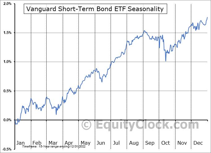 Vanguard Short-Term Bond ETF (NYSE:BSV) Seasonal Chart