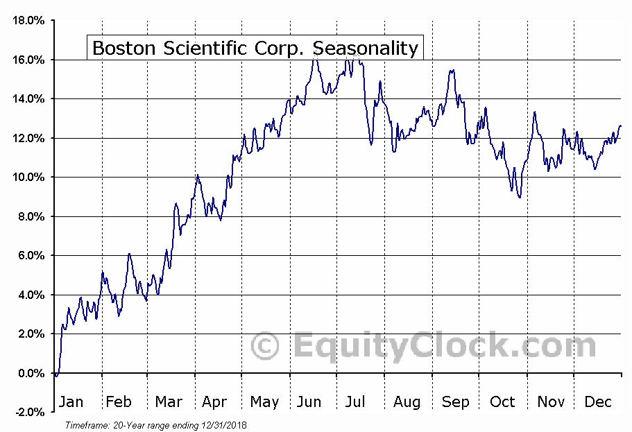 Boston Scientific Corp. (NYSE:BSX) Seasonal Chart