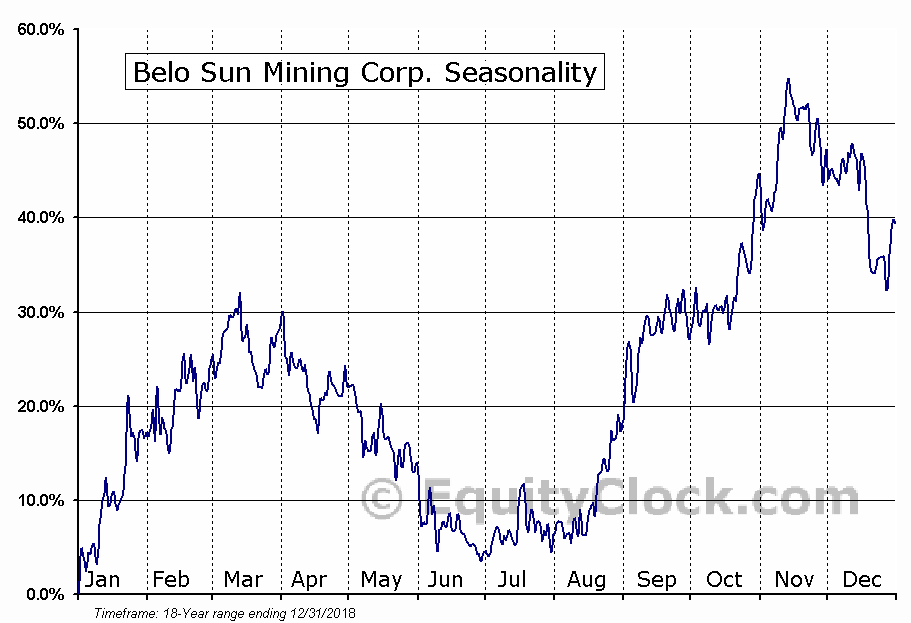 Belo Sun Mining (TSE:BSX) Seasonal Chart