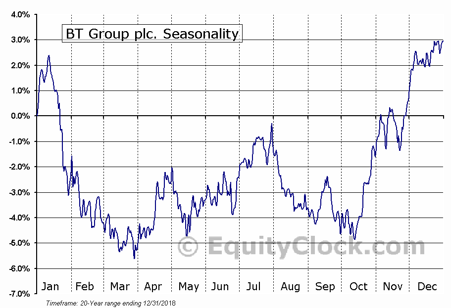BT Group plc. (NYSE:BT) Seasonal Chart