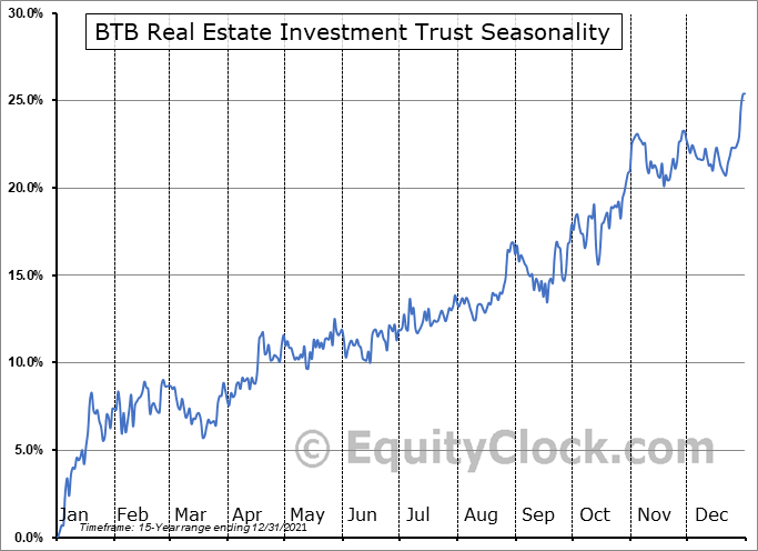 BTB Real Estate Investment Trust (TSE:BTB/UN.TO) Seasonal Chart