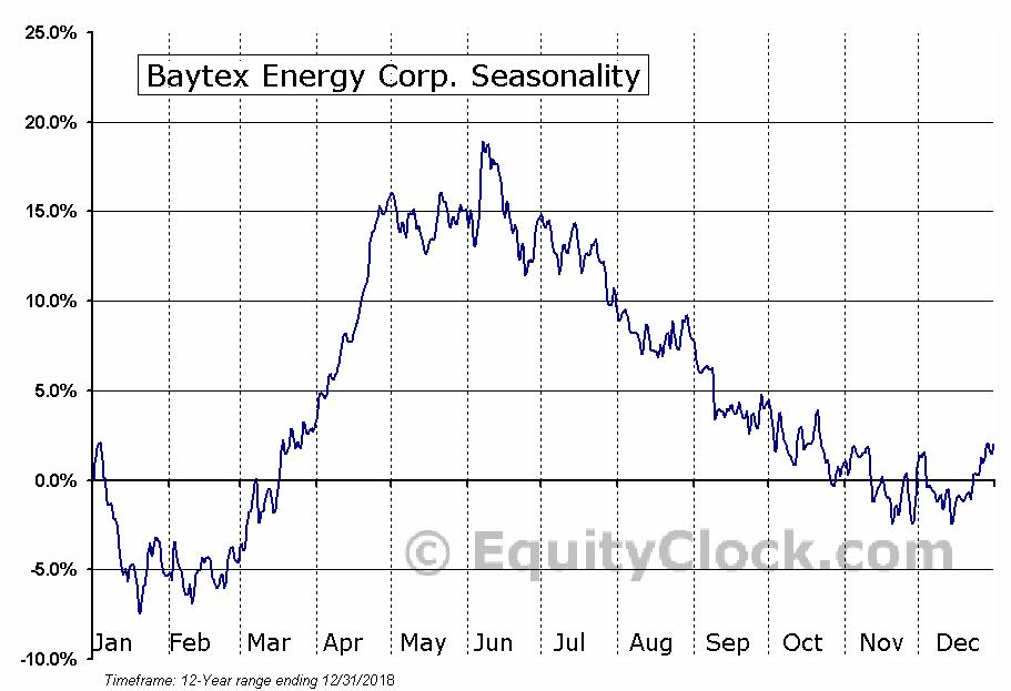 Baytex Energy Corp. (NYSE:BTE) Seasonal Chart