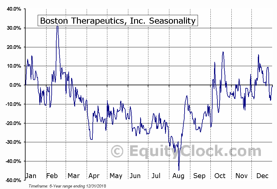 Boston Therapeutics, Inc. (OTCMKT:BTHE) Seasonal Chart