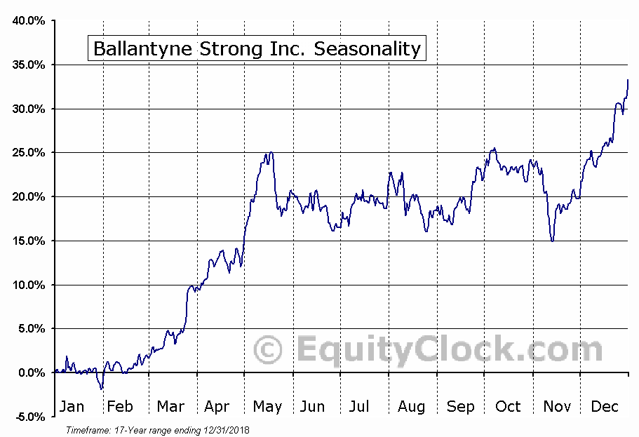 Ballantyne Strong Inc. (AMEX:BTN) Seasonal Chart