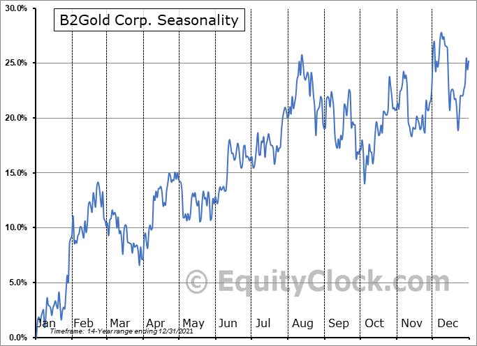 B2Gold Corp. (TSE:BTO.TO) Seasonal Chart