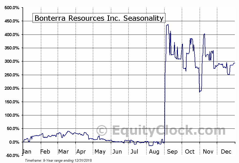 Bonterra Resources Inc. Seasonal Chart