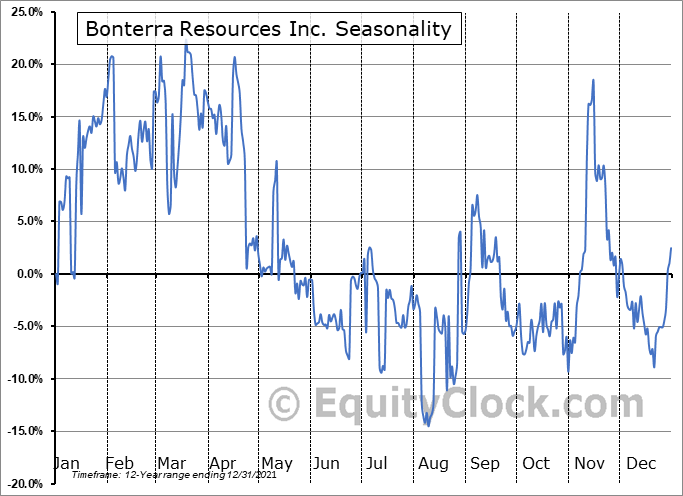 Bonterra Resources Inc. (TSXV:BTR.V) Seasonal Chart