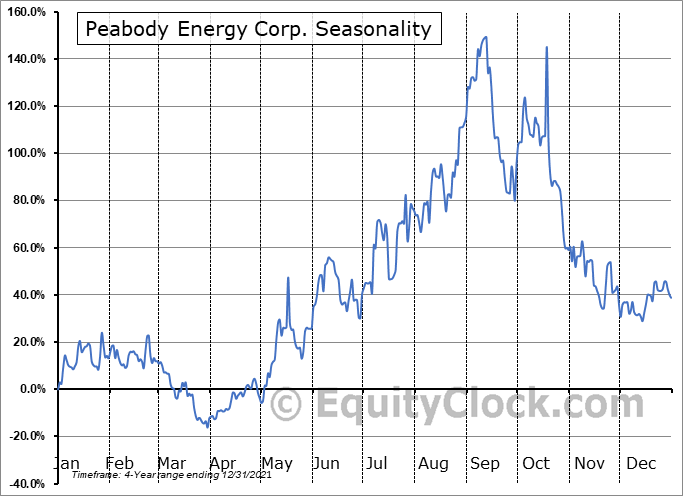 Peabody Energy Corporation (NYSE:BTU) Seasonal Chart