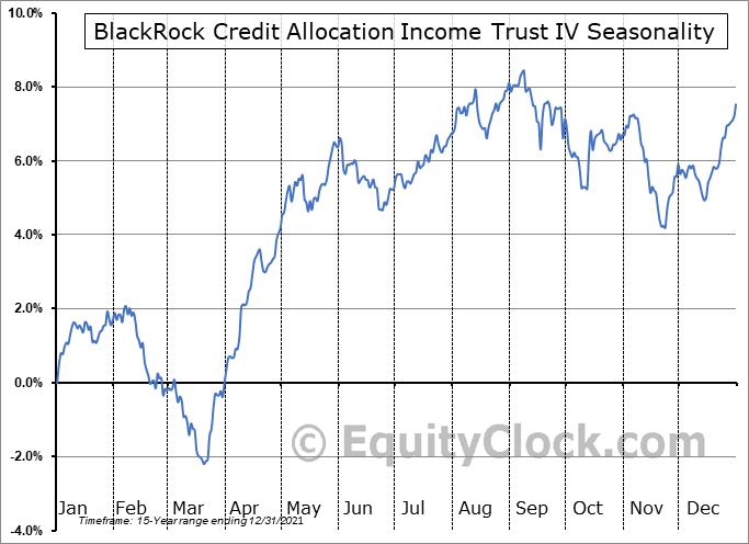 BlackRock Credit Allocation Income Trust IV (NYSE:BTZ) Seasonal Chart