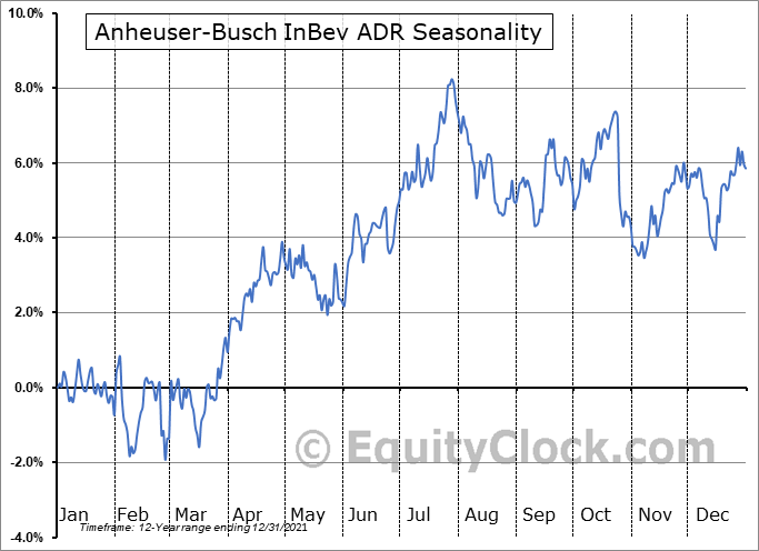 Anheuser-Busch InBev ADR (NYSE:BUD) Seasonal Chart