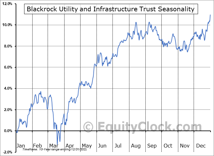 Blackrock Utility and Infrastructure Trust (NYSE:BUI) Seasonal Chart