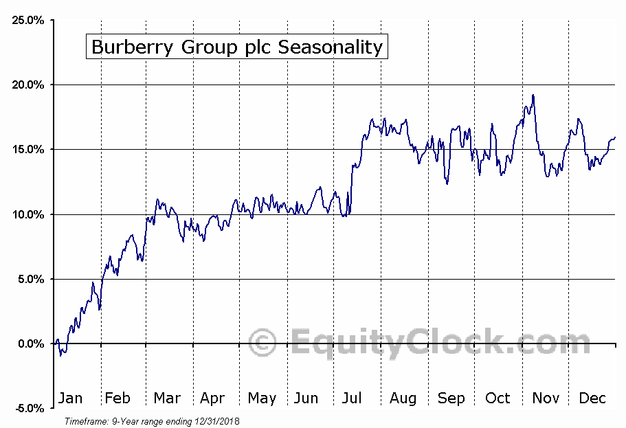 Burberry Group plc (OTCMKT:BURBY) Seasonal Chart